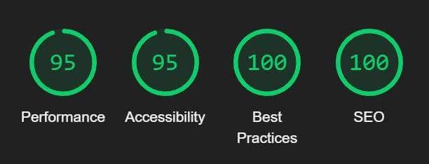 Estadísticas de Lighthouse (Google) sobre el rendimiento de este blog.